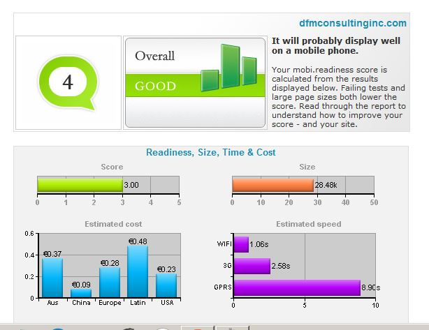 Results from mobile compataiility testing