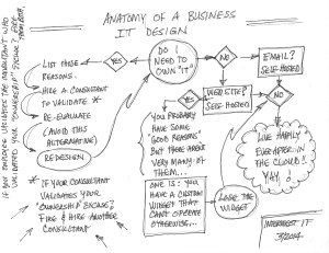Anatomy of a Business IT Decision