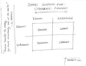 Jo-Hari Diagram helps to focus thinking into useful areas.  Planning should include treatment even of the unknown-unknowns.